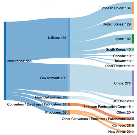 Stocks estimés d'U3O8