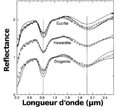 Spectres comparés des HED (traits pleins) et de Vesta (carrés)