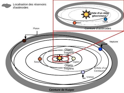 Localisation des différents réservoirs d'astéroïdes au sein du système solaire