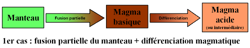 Granites d'origine mantellique