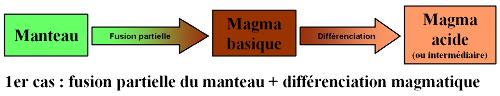 Granites d'origine mantellique