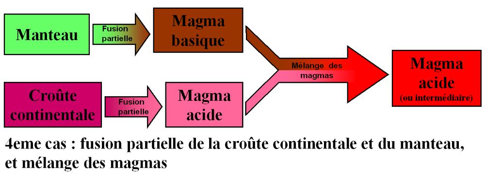 Mélange de magmas et granites