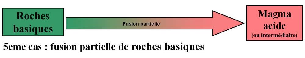 Fusion de croûte océanique ou d'autres roches basiques et TTG / plagiogranites