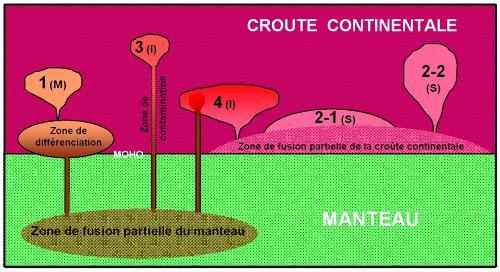 Origines et gisements principaux pour les granites post-archéens