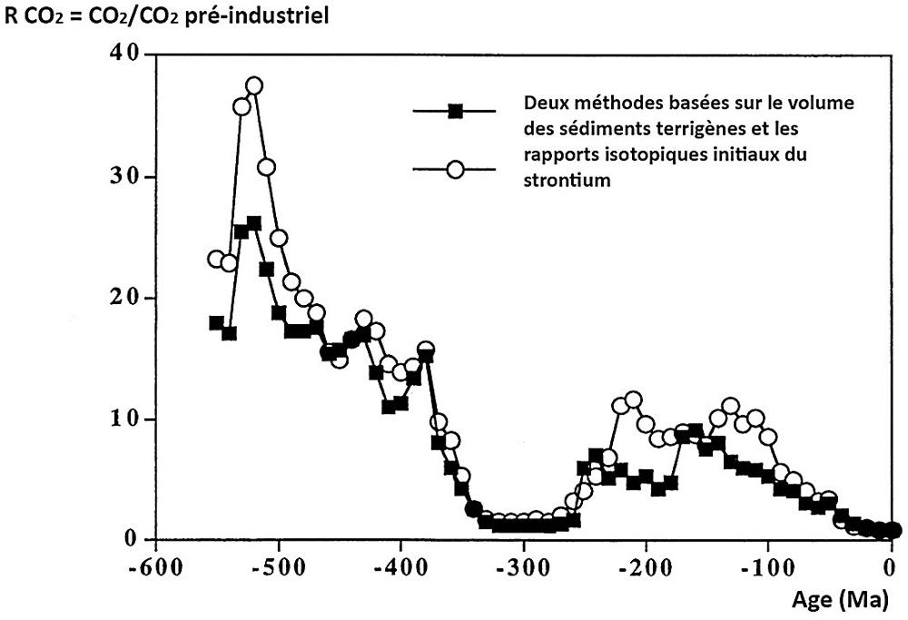 Évolution du rapport R [CO2 à une époque donné / CO2 pré-industriel] depuis 550 millions d'années