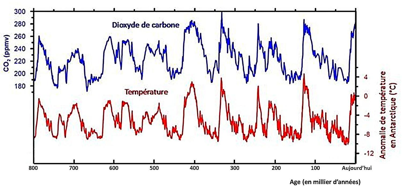 Variations conjointes de la température antarctique (en haut) et du CO2 atmosphérique (en bas) depuis 800ka