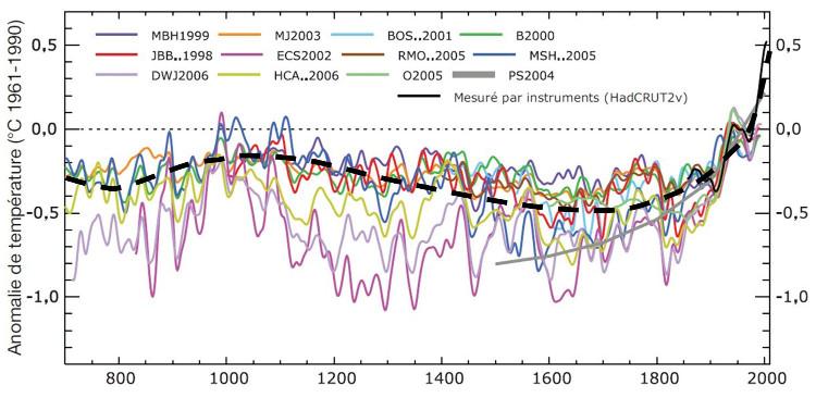Variations de la température moyenne à la surface de l'hémisphère Nord au cours des 1300 dernières années