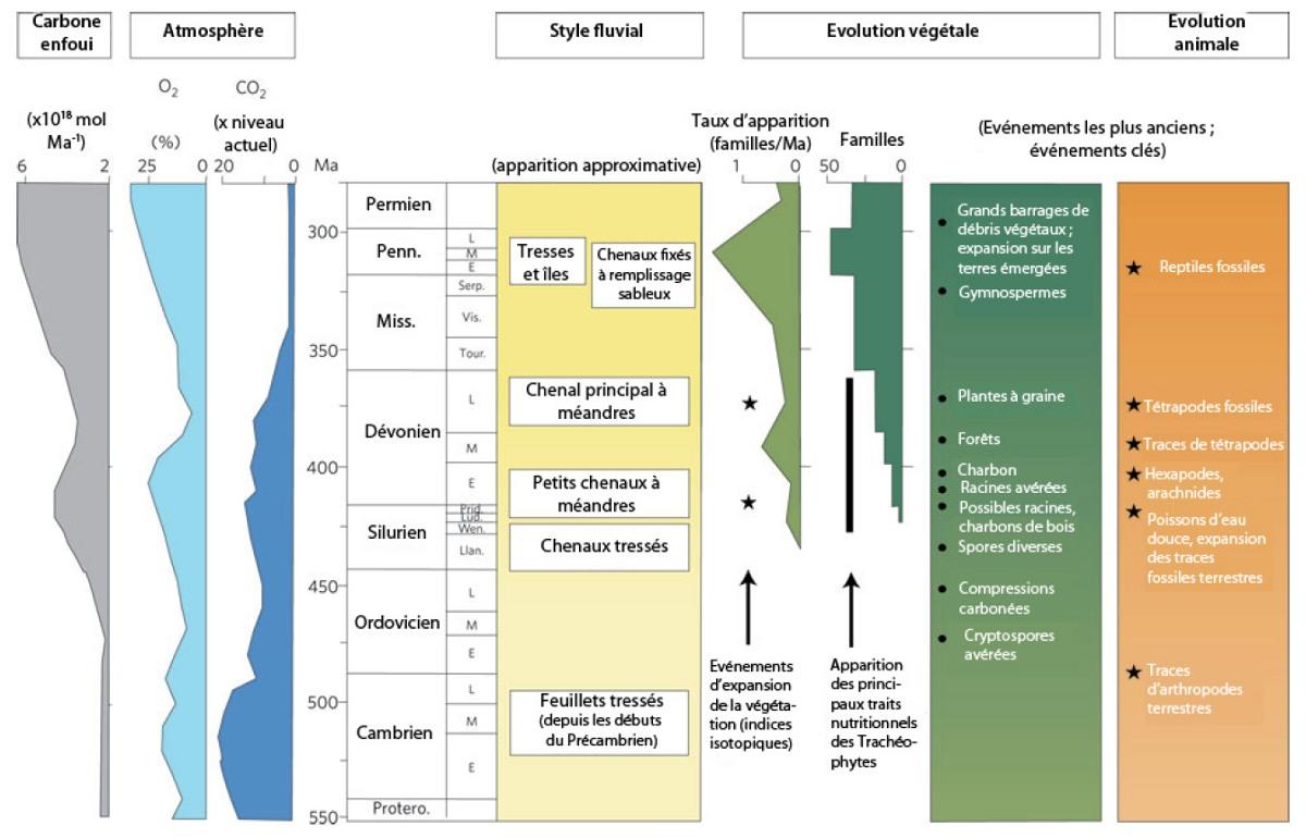 Développement des paysages fluviatiles au cours du Paléozoïque, juxtaposé aux changements atmosphériques et à l'évolution des organismes
