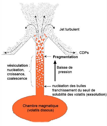 Représentation schématique des diverses étapes de libération des volatils (exsolution) suivi d'une phase de vésiculation, et de fragmentation du magma