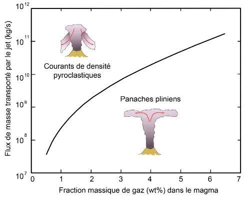 Conditions de transition d'un régime plinien à un régime pyroclastique
