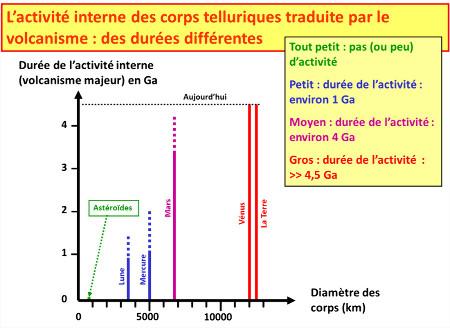 Relation entre la durée de l'activité volcanique des planètes et satellites silicatés et leur diamètre