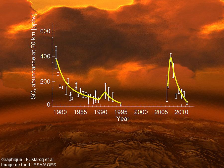 Variation de la teneur atmosphérique en SO2 au sommet des nuages de Vénus