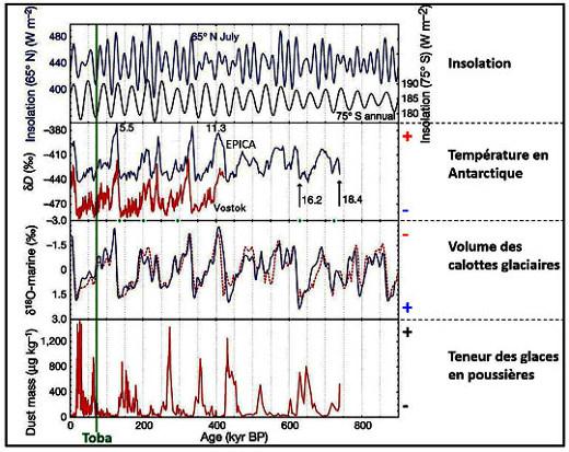 Position chronologique de l'éruption du Toba par rapport à quatre indicateurs climatiques du Quaternaire récent