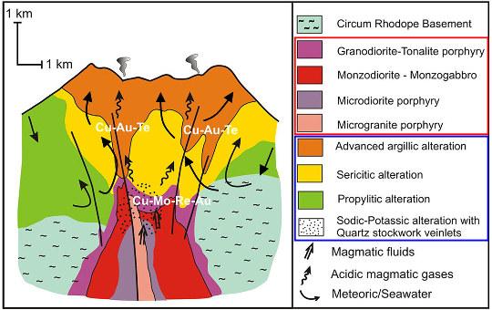 Schéma théorique idéalisé d'un gisement hydrothermal profond associé à un volcan, d'après l'exemple d'un gisement du Nord de la Grèce