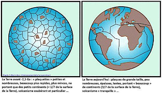 Schéma comparant la taille des plaques actuelles (à droite) à celle (supposée) des plaques archéennes (à gauche)